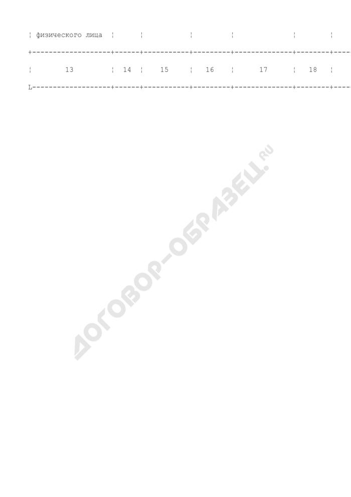Информация о нарушениях законодательства Российской Федерации в области рыболовства и сохранения водных биоресурсов, допущенных при осуществлении рыболовства с применением плавсредств. Форма N 1. Страница 3