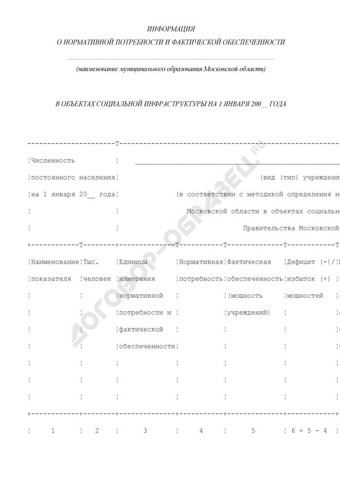 Информация о нормативной потребности и фактической обеспеченности муниципального образования Московской области в объектах социальной инфраструктуры. Страница 1