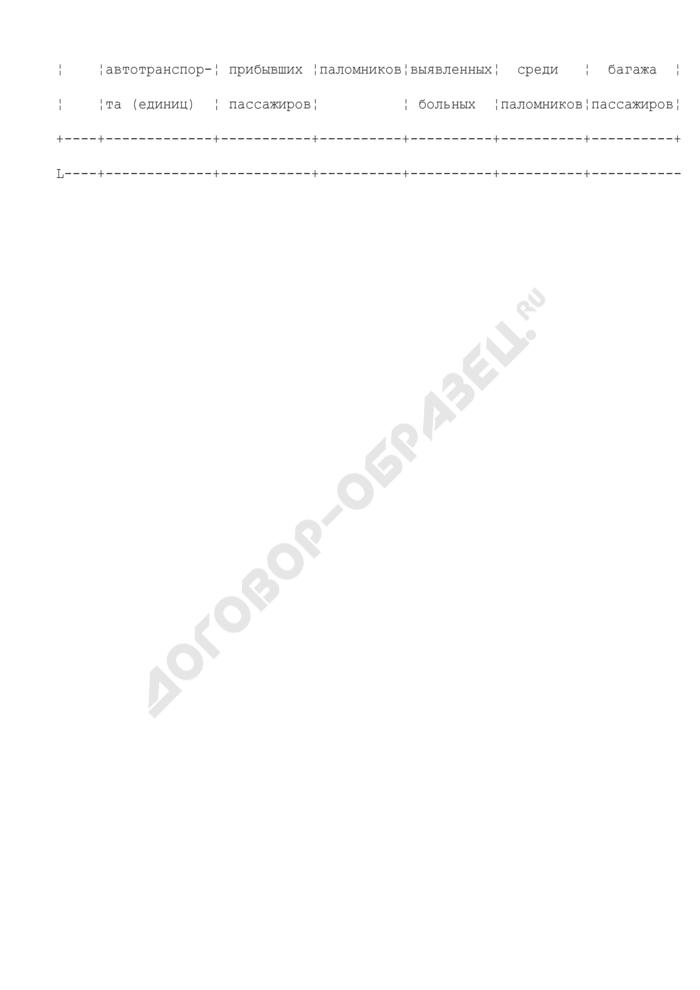 Информация о пассажирах, прибывающих из республики Турция, Грузии, Армении и Азербайджана воздушным, в том числе чартерными рейсами, железнодорожным и автомобильным транспортом, собираемая в целях предупреждения завоза и распространения гриппа птиц. Страница 2
