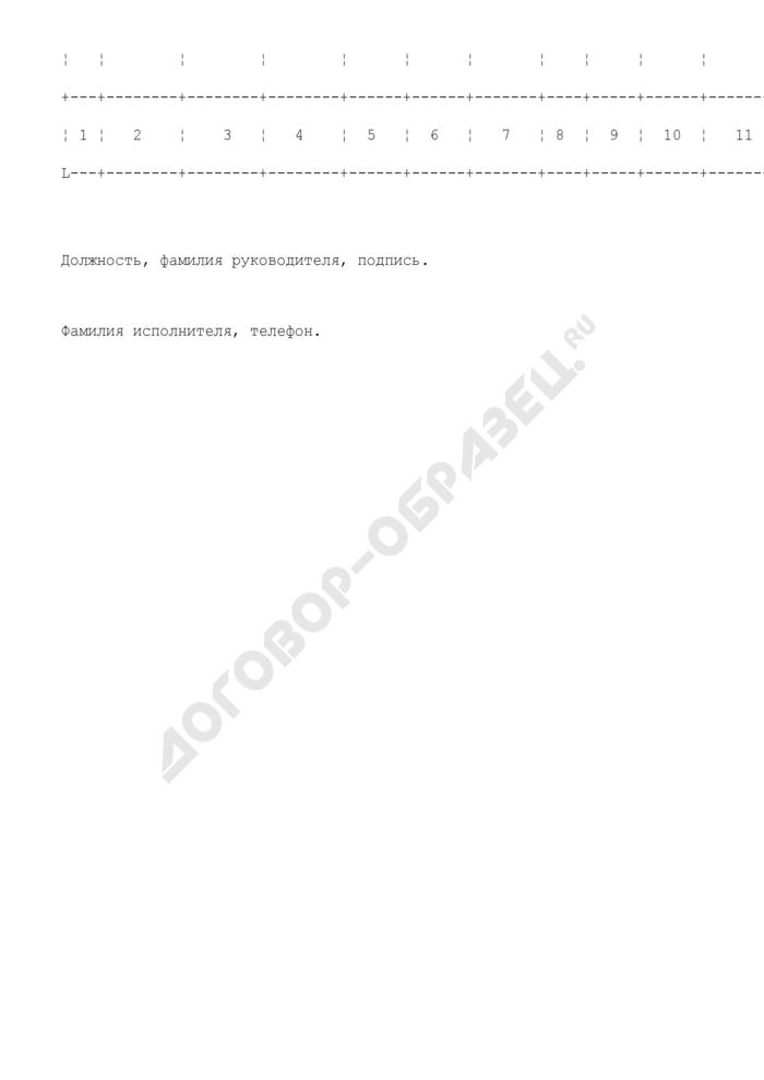 Информация о планируемом увольнении работников организаций, расположенных на территории субъекта Российской Федерации. Страница 2