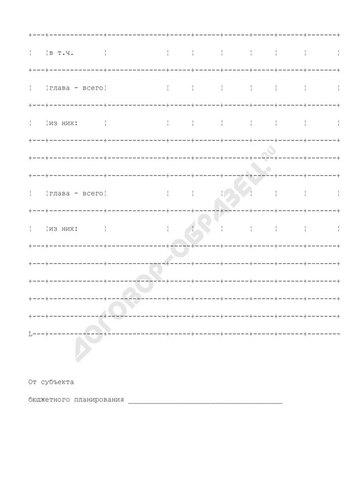 Информация о предложениях по объемам бюджетных ассигнований на исполнение принимаемых расходных обязательств на 2009 - 2011 годы, предусмотренным в доводимых предельных объемах и фактически включенным субъектом бюджетного планирования в распределение предельных объемов бюджетных ассигнований. Страница 2