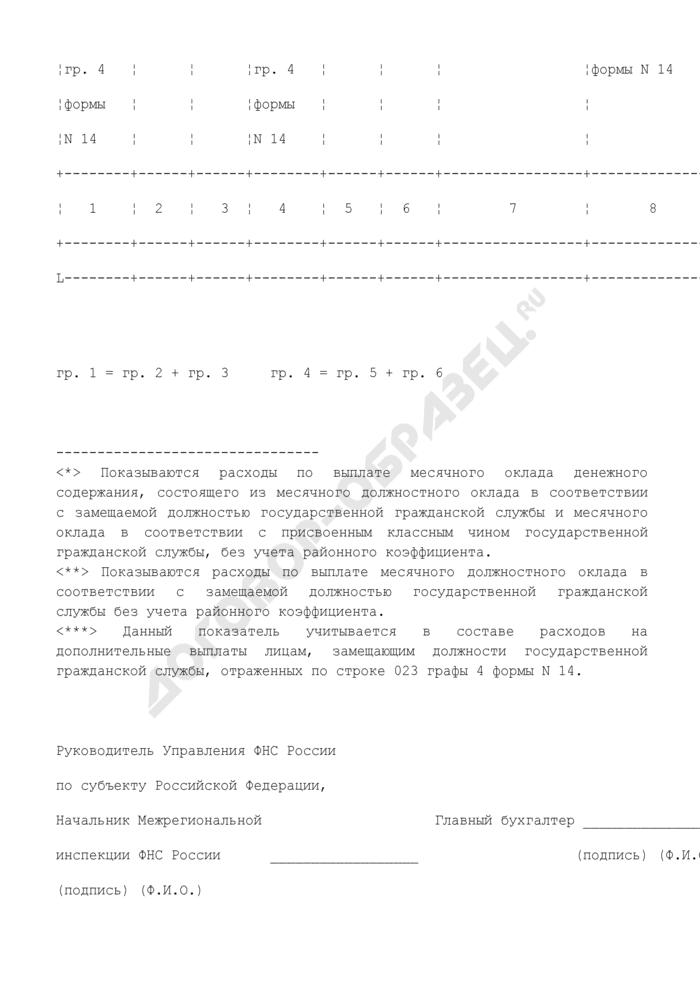 Информация о расходах и численности работников территориальных органов Федеральной налоговой службы России. Страница 2