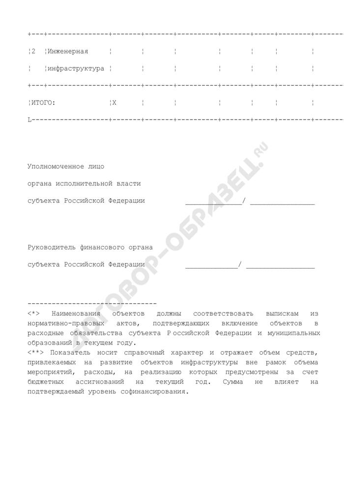 Информация о размере средств консолидированного бюджета субъекта Российской Федерации, направляемых на софинансирование мероприятий по развитию социальной и инженерной инфраструктуры субъектов Российской Федерации и муниципальных образований в 2008 году. Страница 3