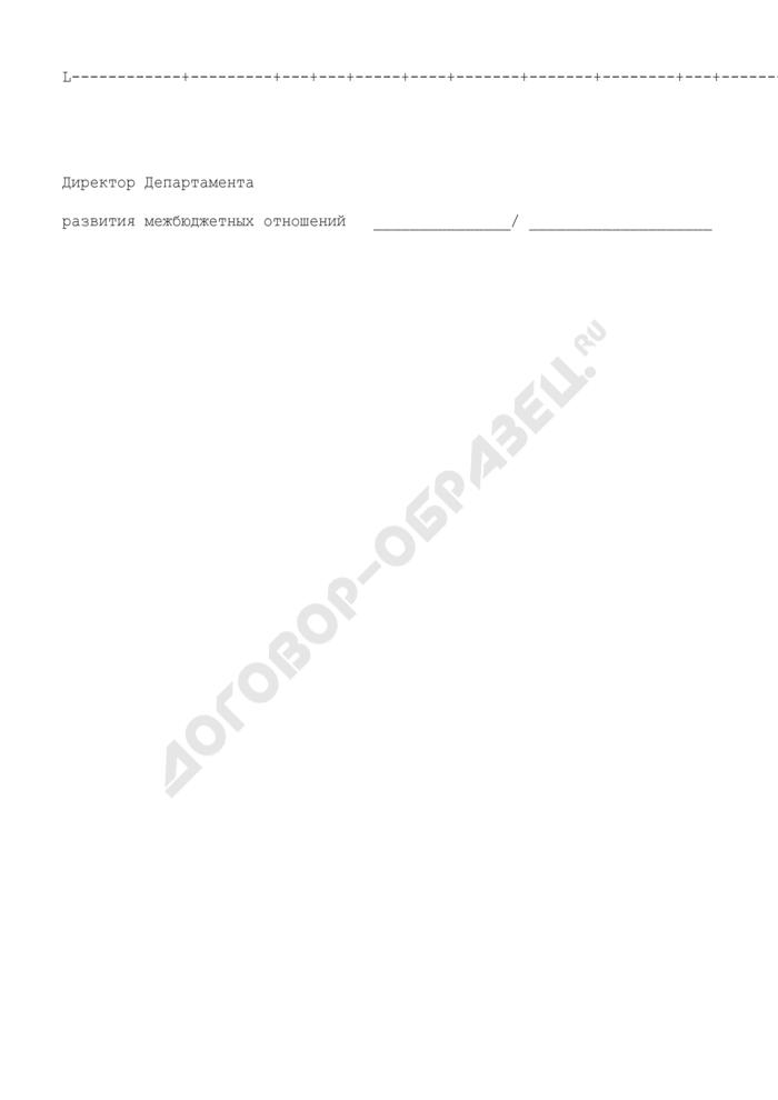 Информация о распорядителях средств бюджета по субсидиям на развитие социальной и инженерной инфраструктуры субъектов Российской Федерации и муниципальных образований на 2008 год. Страница 2