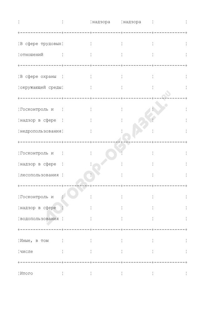 Информация о результатах представления интересов Росприроднадзора и его территориального органа в судах управлением Росприроднадзора по субъекту Российской Федерации. Страница 3