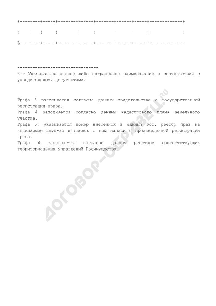 Информация о регистрации прав на земельные участки. Страница 2