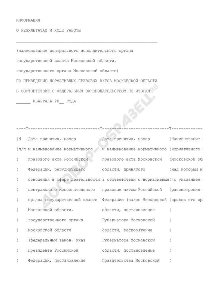 Информация о результатах и ходе работы по приведению нормативных правовых актов Московской области в соответствие с федеральным законодательством. Страница 1