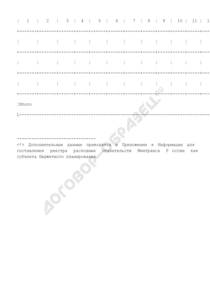 Информация для составления реестра расходных обязательств Минтранса России как субъекта бюджетного планирования. Страница 2