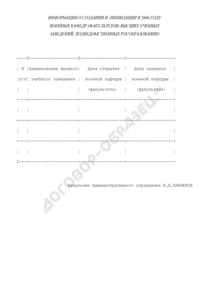 Информация о создании и ликвидации военных кафедр (факультетов) высших учебных заведений, подведомственных Рособразованию. Страница 1