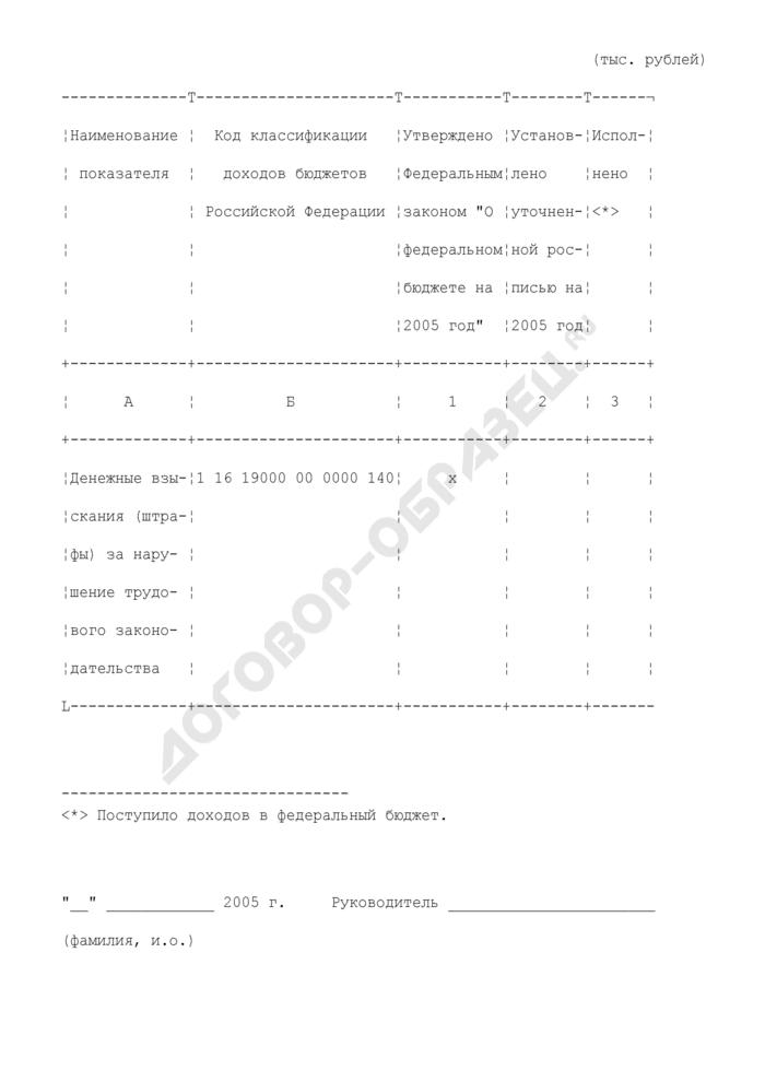 Информация о суммах и поступлениях денежных взысканий (штрафов) за нарушение трудового законодательства в Российской Федерации в федеральный бюджет. Форма N 1-БФ (Доход). Страница 2