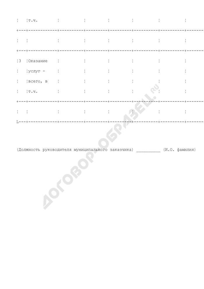 Информация о торгах на право заключения муниципального контракта для муниципальных заказчиков города Серпухова. Страница 2