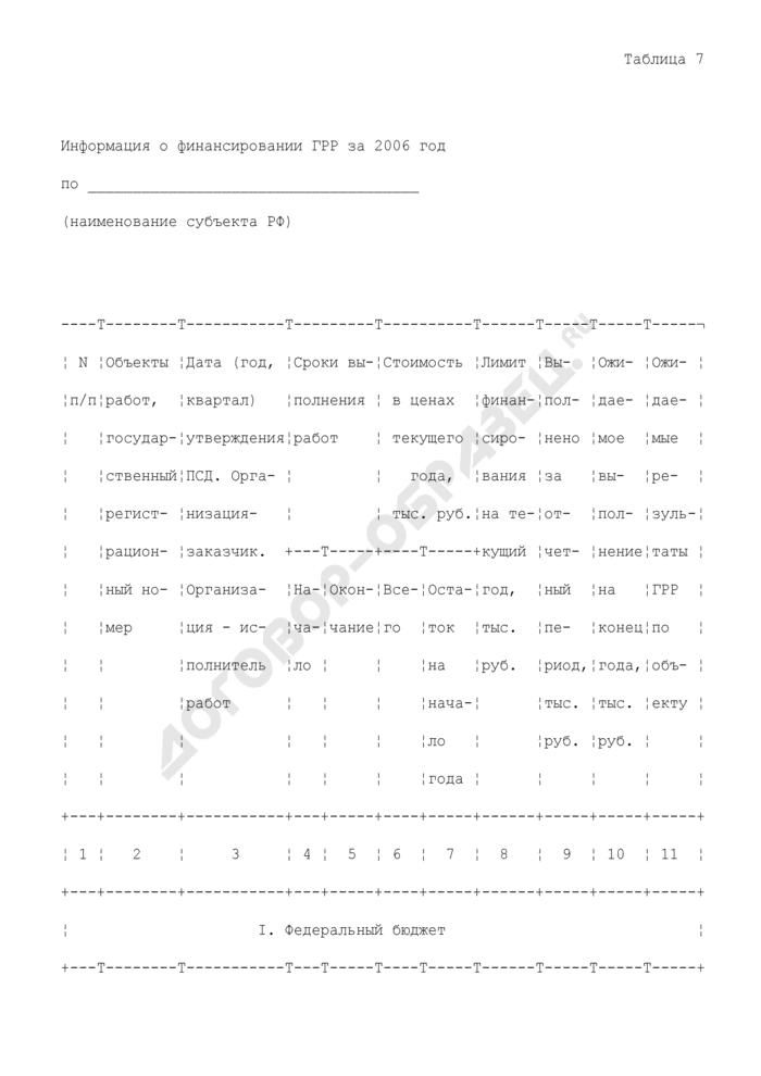 Информация о финансировании геологоразведочных работ по субъекту Российской Федерации. Страница 1