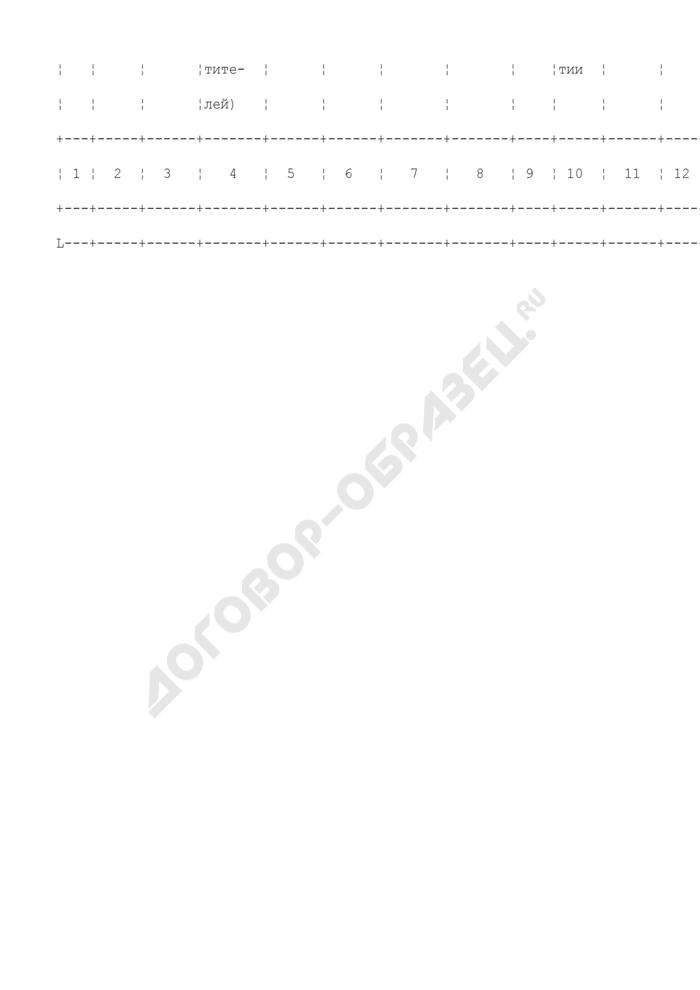 Информация о ходе массового увольнения работников организаций, расположенных на территории субъекта Российской Федерации. Форма N 2-МВ. Страница 2