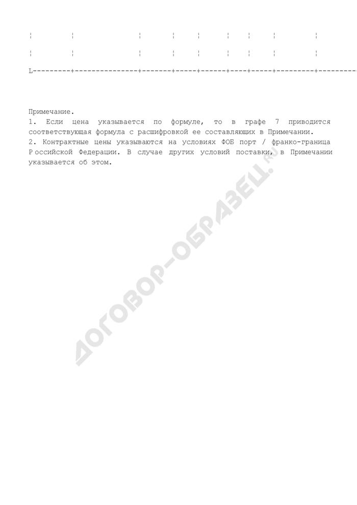 Информация о ценах (квартальная) по основным товарам российского экспорта и импорта, представленная внешнеэкономическими организациями, входящими в систему МВЭС России. Страница 2