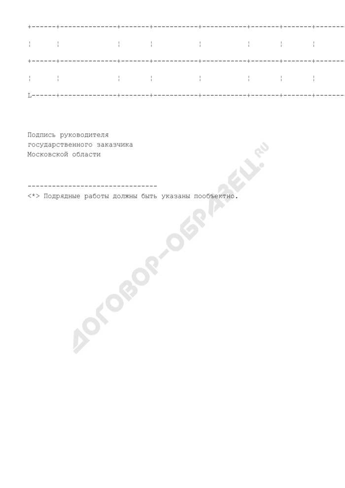 Информация об исполнении государственных контрактов на закупку и поставку продукции для государственных нужд Московской области государственным заказчиком. Страница 2