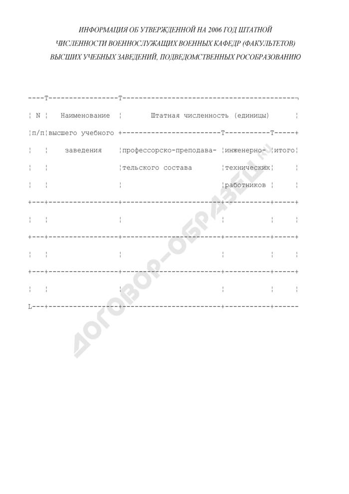 Информация об утвержденной штатной численности военнослужащих военных кафедр (факультетов) высших учебных заведений, подведомственных Рособразованию. Страница 1