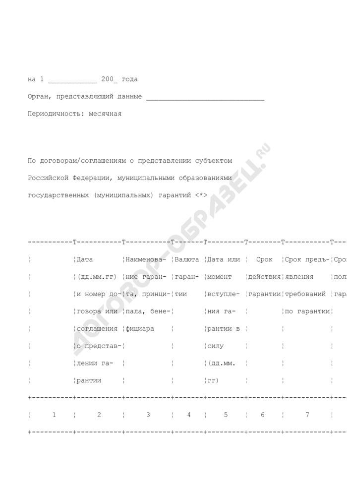 Информация по договорам/соглашениям о представлении субъектом Российской Федерации, муниципальными образованиями государственных (муниципальных) гарантий. Страница 1
