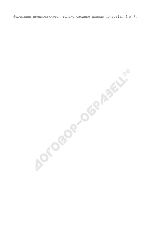 Информация по договорам/соглашениям о представлении субъектом Российской Федерации, муниципальными образованиями государственных (муниципальных) гарантий. Страница 3