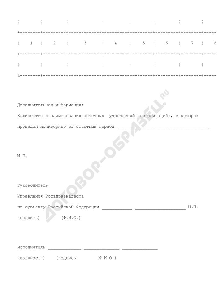 Информация по мониторингу цен и ассортимента лекарственных средств в аптечных учреждениях (организациях) субъекта Российской Федерации. Страница 2