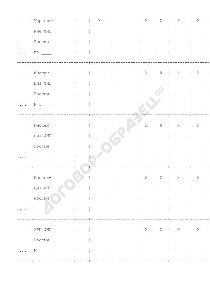 Информация по организационной структуре территориальных органов ФНС России с учетом территориально обособленных рабочих мест. Страница 2