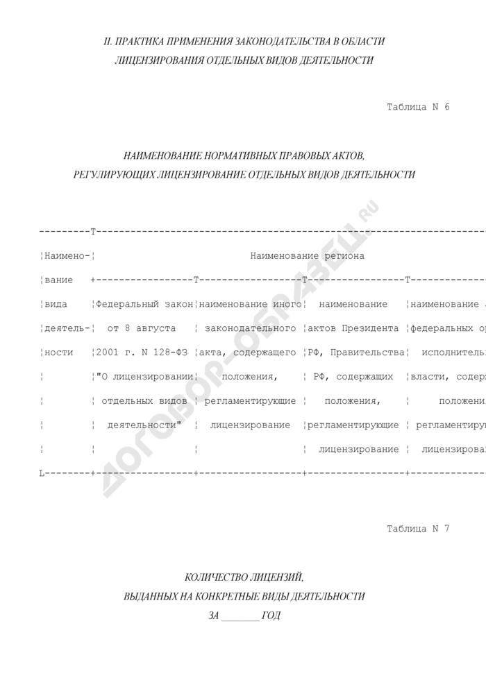 Информация по применению законодательства в области лицензирования отдельных видов деятельности по проведению мониторинга влияния мер государственного регулирования на развитие предпринимательства. Страница 1