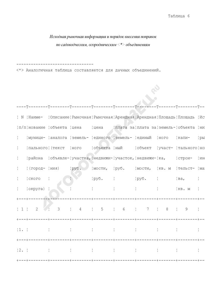 Исходная рыночная информация о земельных участках садоводческих, огороднических и дачных объединений. Страница 1