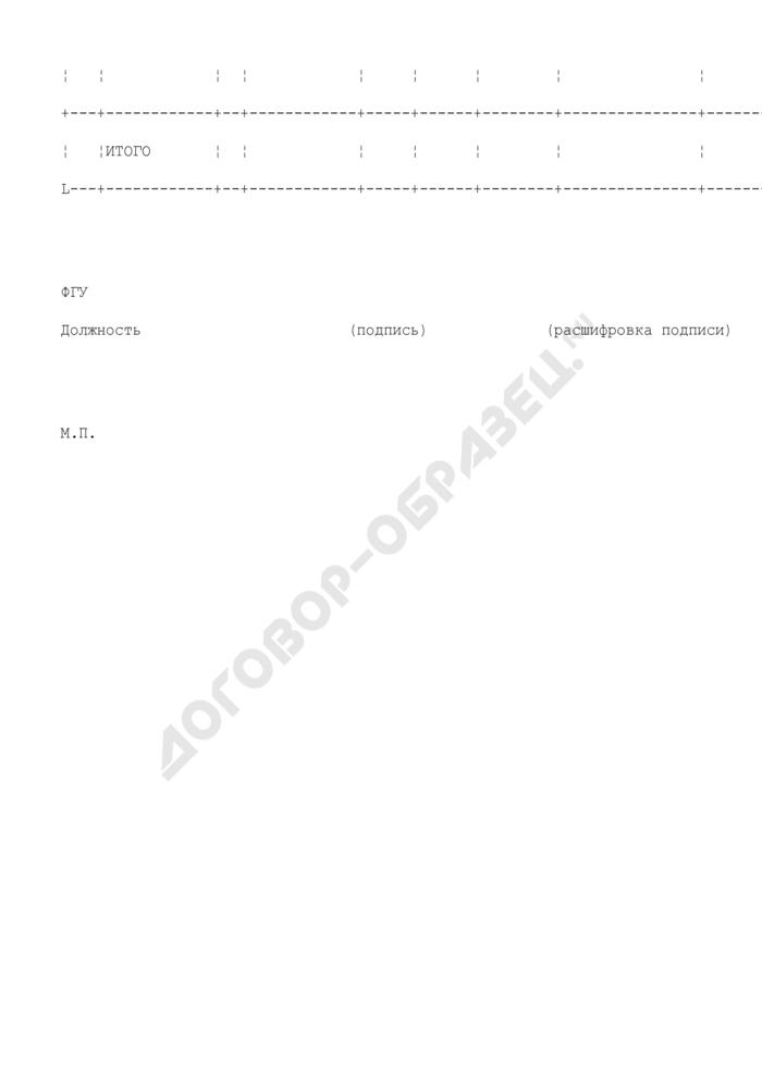 Оперативная информация о ходе поставок лекарственных средств для проведения противоэпизоотических мероприятий (образец). Страница 2