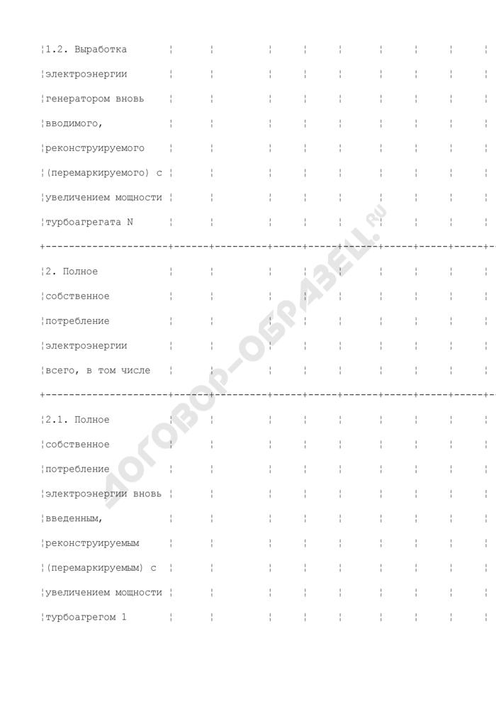Прогнозная информация о вводе в эксплуатацию, демонтаже и перемаркировке генерирующего оборудования (годовая форма). Страница 3