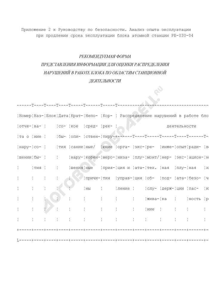Рекомендуемая форма представления информации для оценки распределения нарушений в работе блока атомной станции по областям станционной деятельности. Страница 1