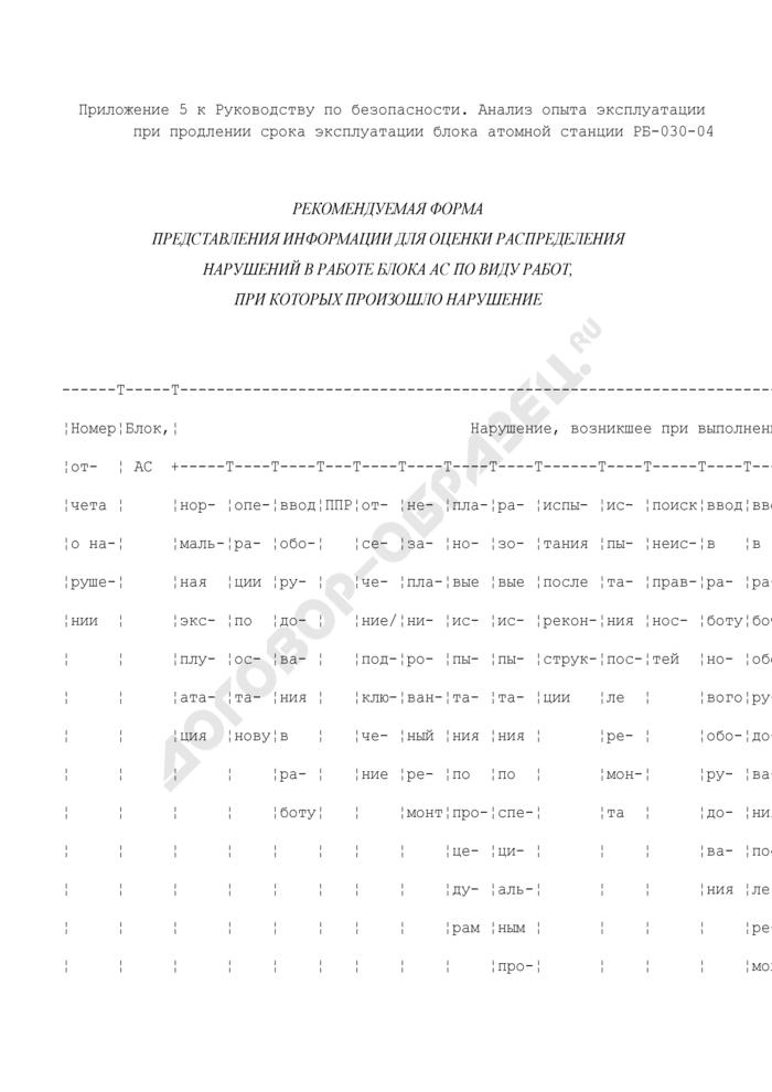 Рекомендуемая форма представления информации для оценки распределения нарушений в работе блока атомной станции по виду работ, при которых произошло нарушение. Страница 1