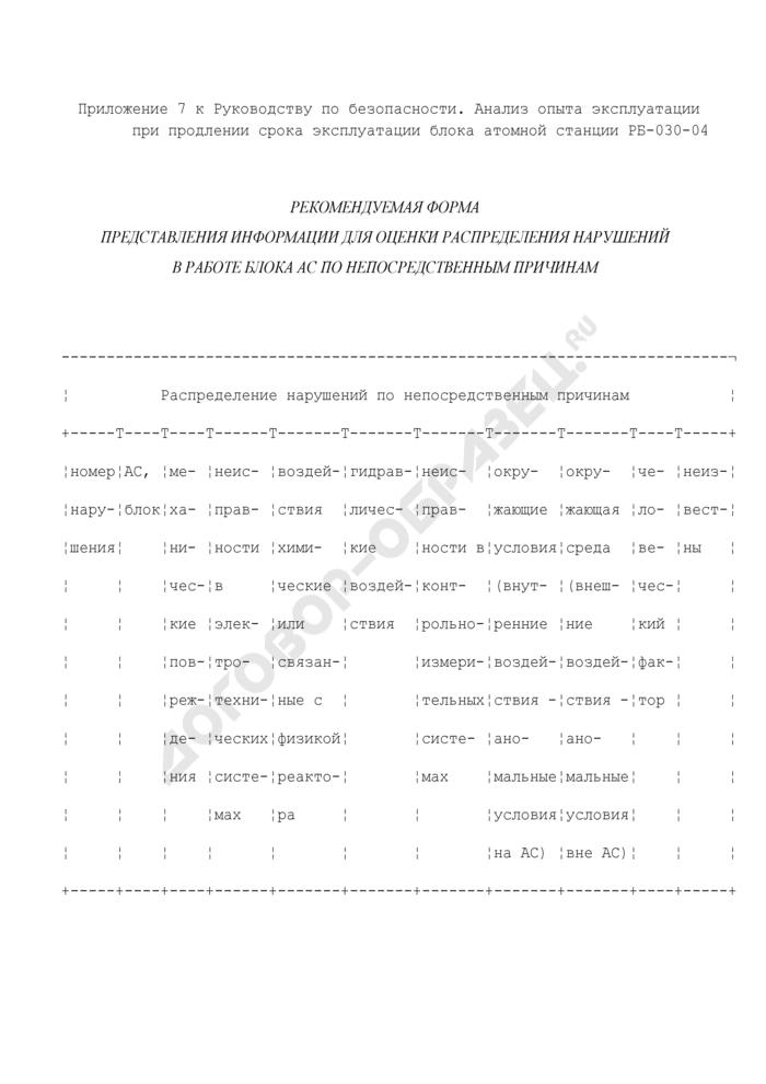 Рекомендуемая форма представления информации для оценки распределения нарушений в работе блока атомной станции по непосредственным причинам. Страница 1