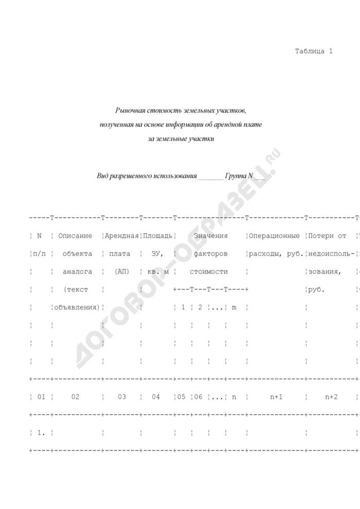 Сводная информация о рыночной стоимости земельных участков по видам разрешенного использования, полученной различными методами. Страница 1