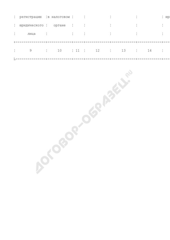 Состав документированной информации, предоставляемой Федеральной налоговой службой для внесения в государственный рыбохозяйственный реестр. Информация о юридическом лице (образец 1). Страница 2