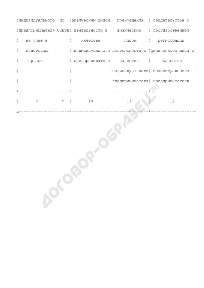 Состав документированной информации, предоставляемой Федеральной налоговой службой для внесения в государственный рыбохозяйственный реестр. Информация об индивидуальном предпринимателе (образец 2). Страница 2