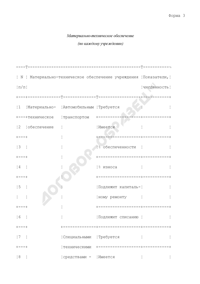 Формы представления информации территориальными управлениями Россельхознадзора о состоянии ветеринарных служб субъектов Российской Федерации. Материально-техническое обеспечение (по каждому учреждению). Форма N 3. Страница 1