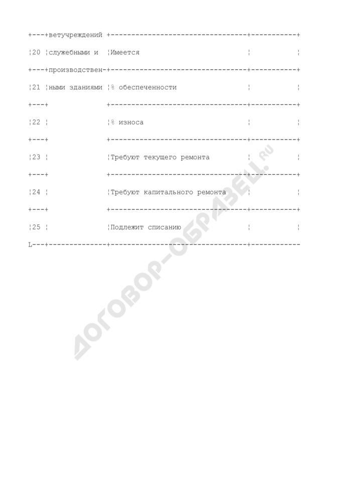 Формы представления информации территориальными управлениями Россельхознадзора о состоянии ветеринарных служб субъектов Российской Федерации. Материально-техническое обеспечение (по каждому учреждению). Форма N 3. Страница 3