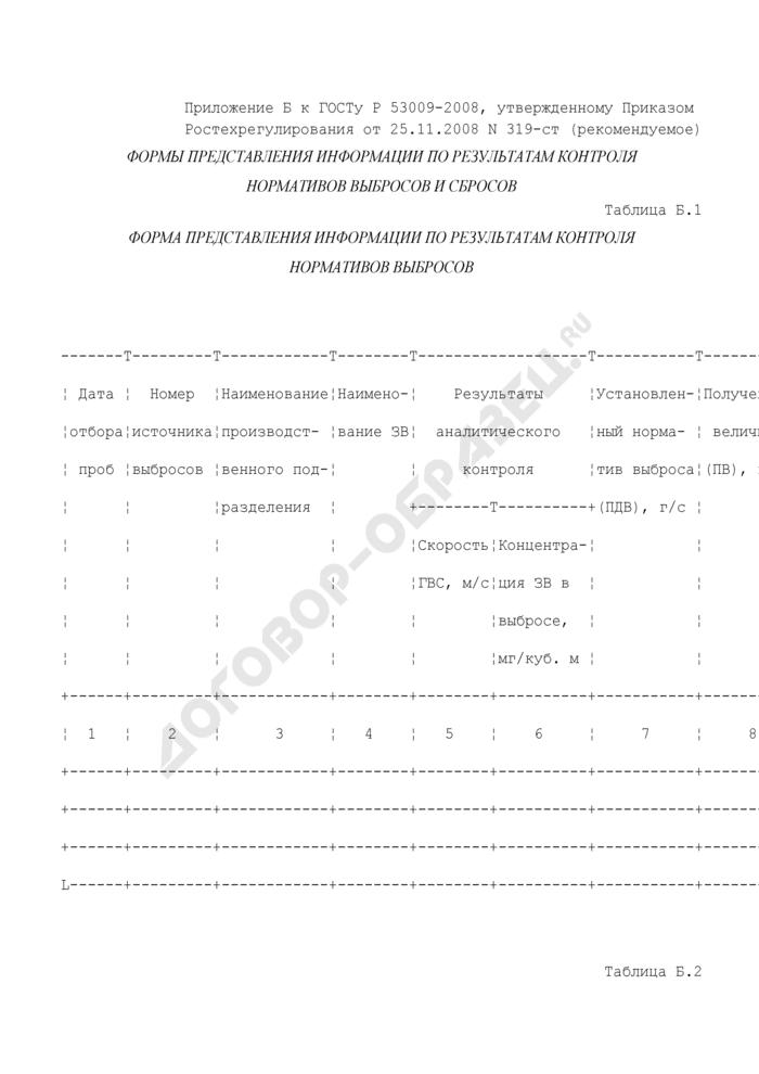 Формы представления информации по результатам контроля нормативов выбросов и сбросов (рекомендуемая форма). Страница 1