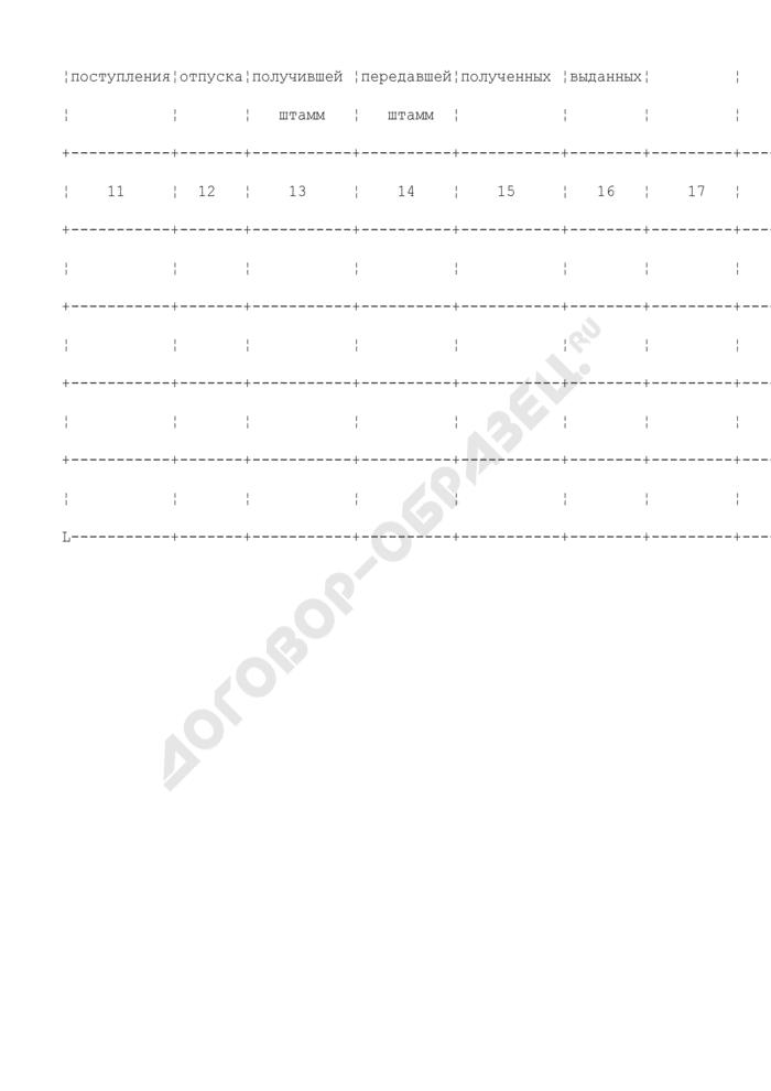 Карта индивидуального учета коллекционного штамма вируса полиомиелита. Форма N 1.5. Страница 2
