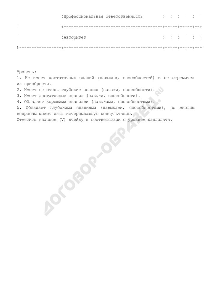 Карта рекомендуемых критериев оценки кандидата на должность в резерв (приложение к положению о формировании и работе с резервом руководящих кадров) (примерная форма). Страница 3