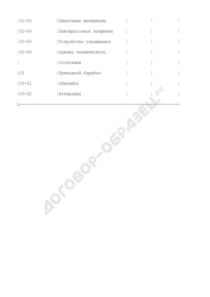 Форма рабочей карты экспертного обследования ленточных конвейерных установок. Страница 2