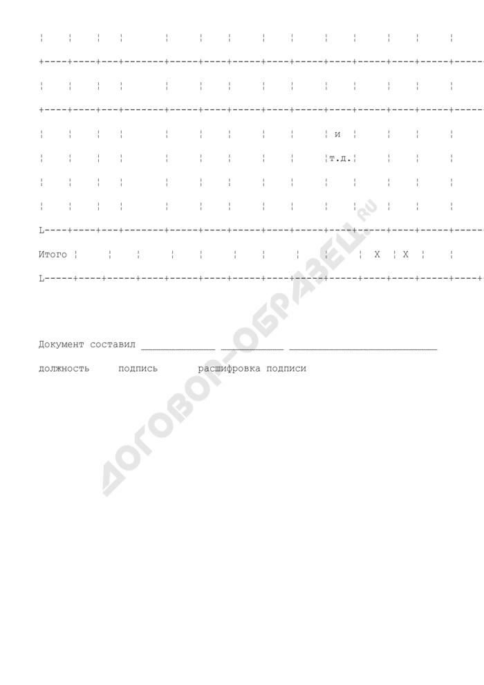 Карточка учета товаров и расчетов по договорам комиссии. Унифицированная форма N КОМИС-6. Страница 3
