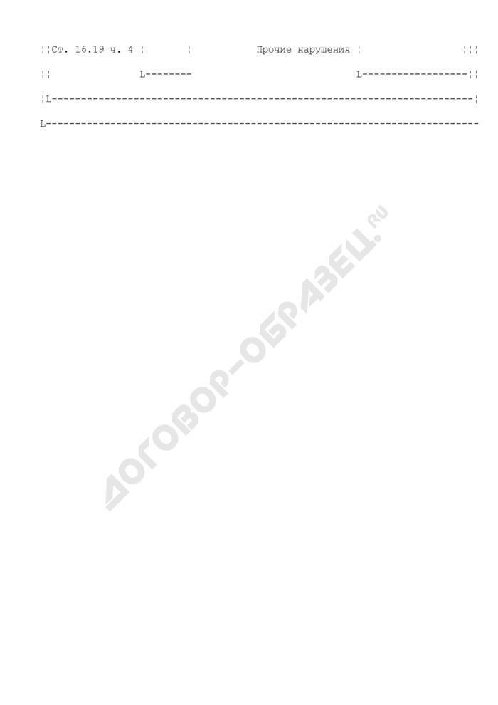 Карточка учета (КУНГ) выявленных таможенными органами в ходе проверки случаев нарушения участником ВЭД валютного законодательства Российской Федерации, зафиксированных в карточке дела об административном правонарушении. Страница 3