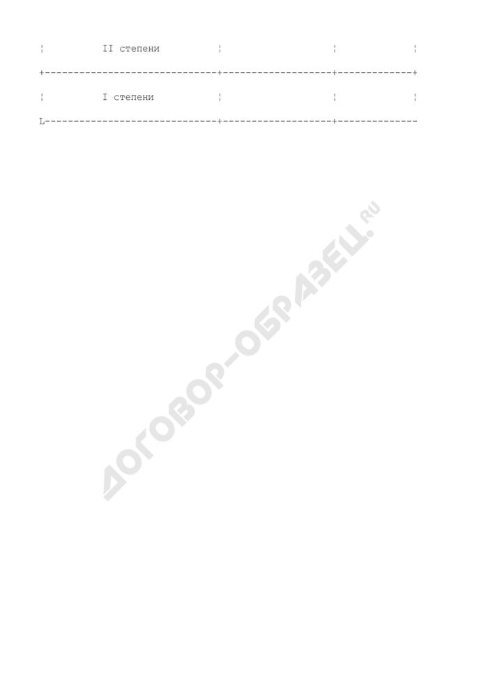 """Учетная карточка лиц, представленных к вручению нагрудного знака отличия Министерства транспорта Российской Федерации """"За безаварийную работу на речном транспорте"""" I, II, III, IV и V степени. Страница 2"""