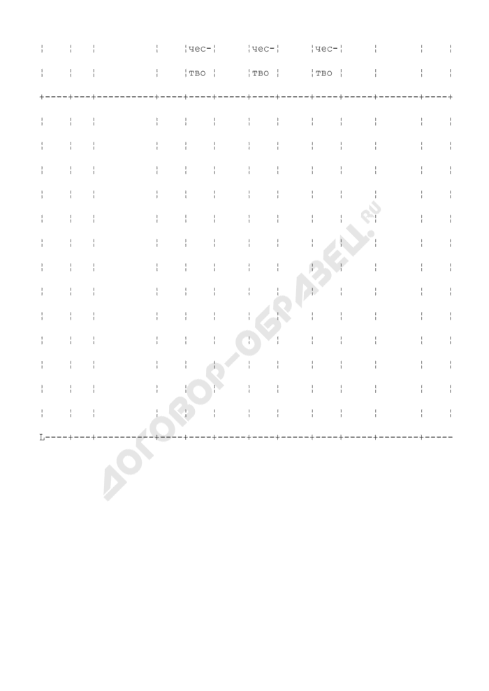 Карточка количественно-суммового учета. Специализированная форма N 28-ОН. Страница 2