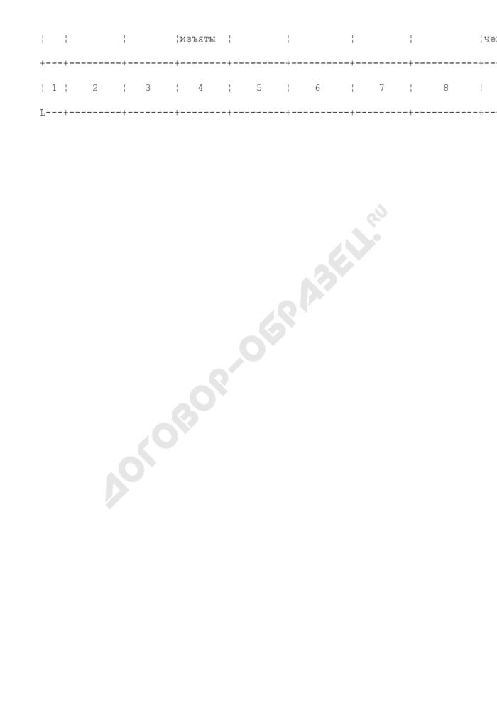 Книга учета вещественных доказательств, помещенных в камеру хранения вещественных доказательств, в таможенных органах Российской Федерации. Страница 2