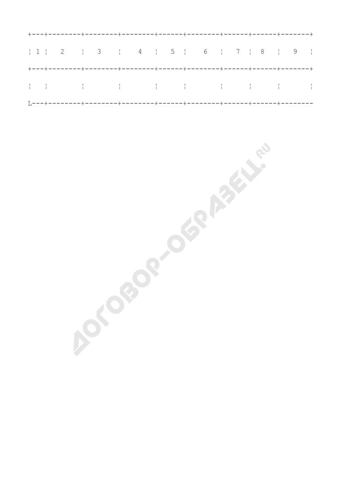 Книга учета жилых помещений, подлежащих заселению по квартирно-эксплуатационной части (КЭЧ) района (гарнизона). Страница 2