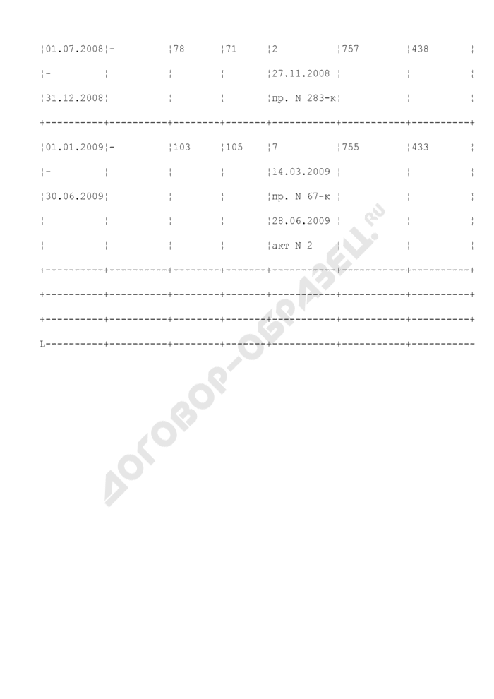 Книга учета наличия нагрудных служебных знаков судебного пристава. Страница 2