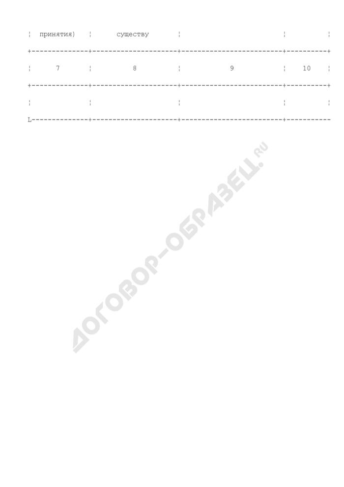 Книга учета обращений иностранных граждан и лиц без гражданства с ходатайством о признании беженцем на территории Российской Федерации. Страница 2
