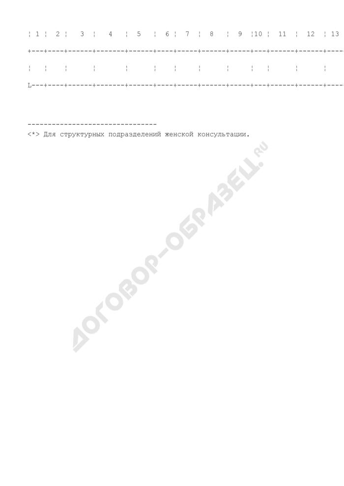Книга учета распределения родовых сертификатов женской консультацией. Страница 2