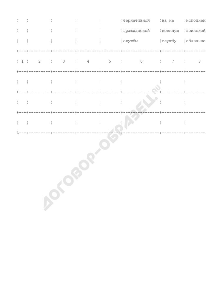 Учетно-алфавитная книга призывников, состоящих на воинском учете в военном комиссариате. Страница 2